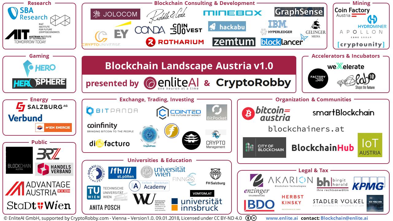 The Austrian Blockchain Landscape